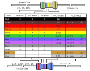 resistor-color-code-table